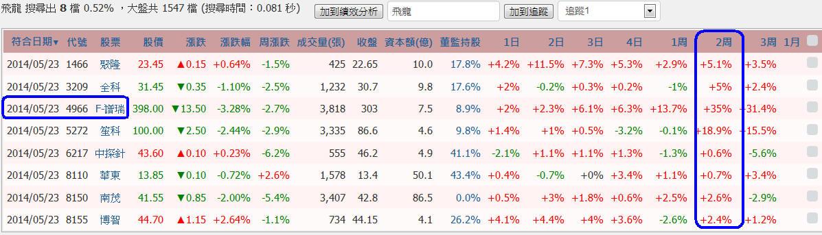 【週飛龍】之財富累積術_03