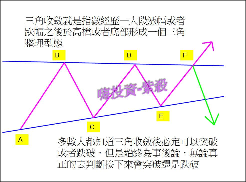 【互動】:三角收斂何時突破?_02