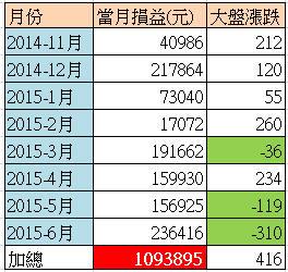 【短線操作也能賺進100萬】(附對帳單)_03