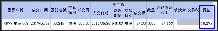 6月份最後一檔神之卡順利噴出!(+31%)_03