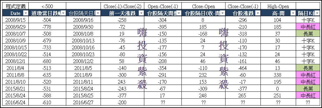 【未來藏在歷史裡】:十年道瓊崩跌500隔天台股走勢(二)