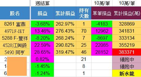 6/27 水龍戰況分析(+38萬)【實戰】_03