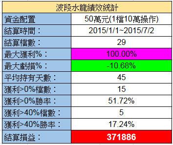 7/4 水龍戰況分析(+37萬)【實戰】