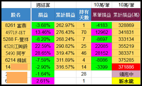 7/4 水龍戰況分析(+37萬)【實戰】_03