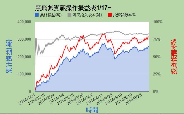 小資的利器:黑飛舞半年獲利80%_05