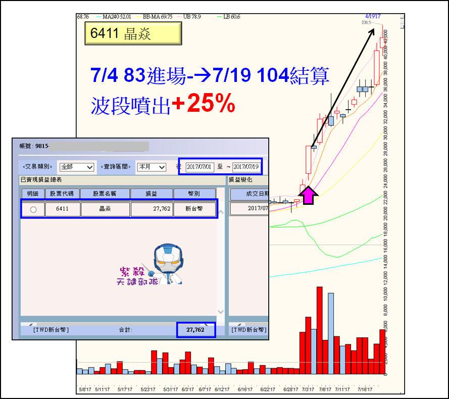 七月最令人驚豔的一檔股票【6411 晶焱】