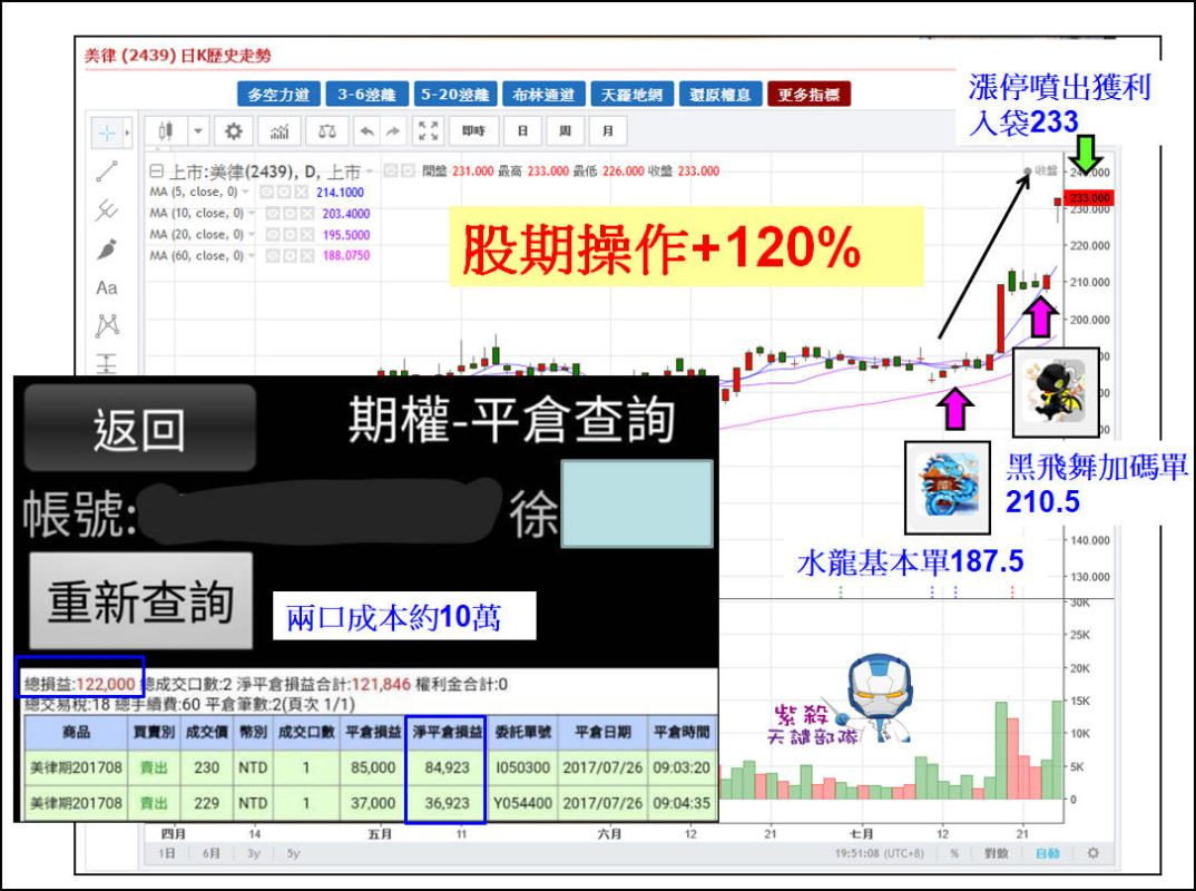 【小資翻倍術】10萬操作一週獲利+12萬