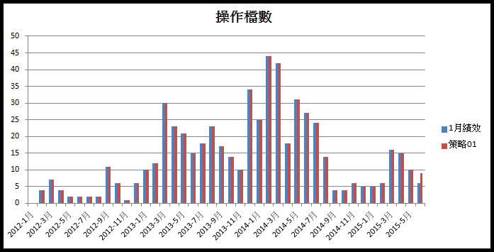 【飛龍(紅爆)三年歷史績效】:期望值270%_03