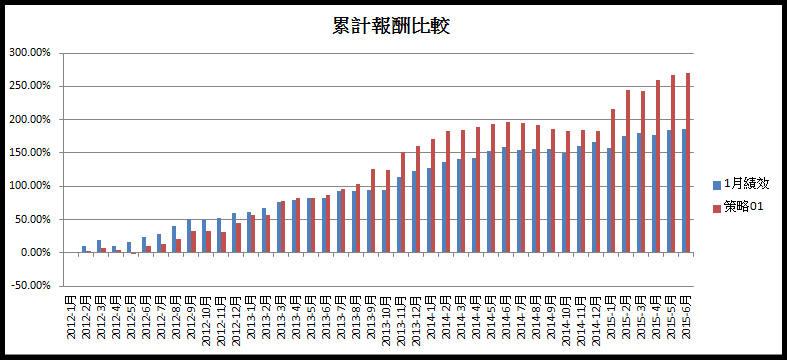 【飛龍(紅爆)三年歷史績效】:期望值270%_02