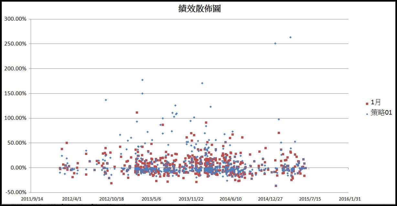 【飛龍(紅爆)三年歷史績效】:期望值270%_04