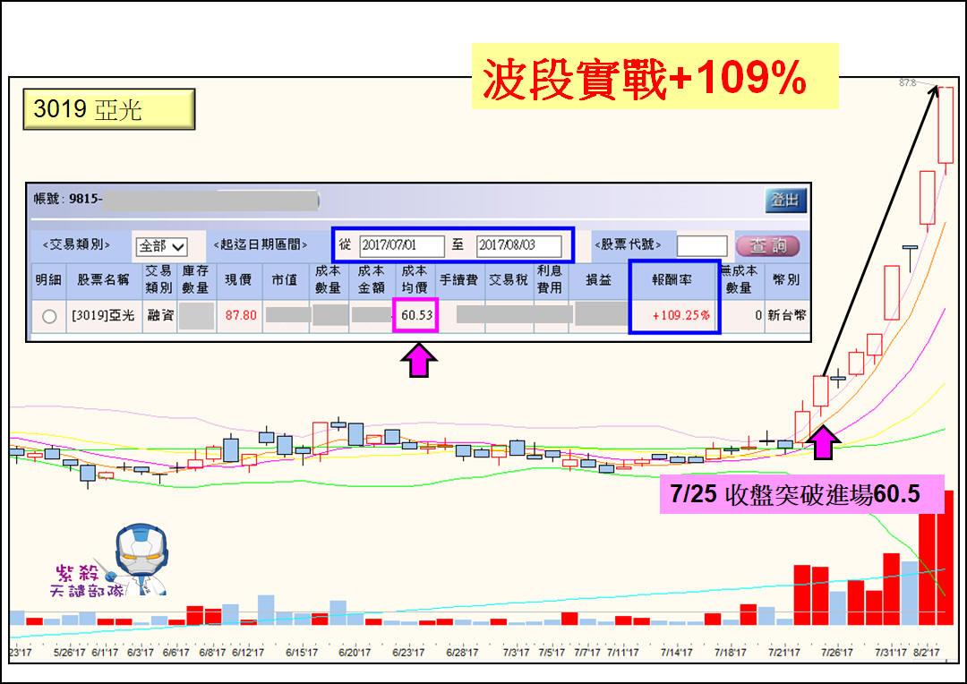 征服【亞洲之光】紫殺實戰獲利+109%