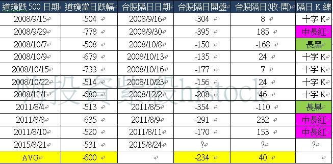 【未來藏在歷史裡】:十年道瓊崩跌500隔天台股走勢