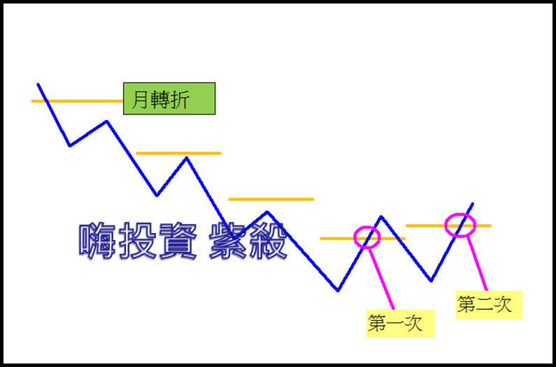 【2015大台股】對照歷史圖騰PART3:明天一定要?_02