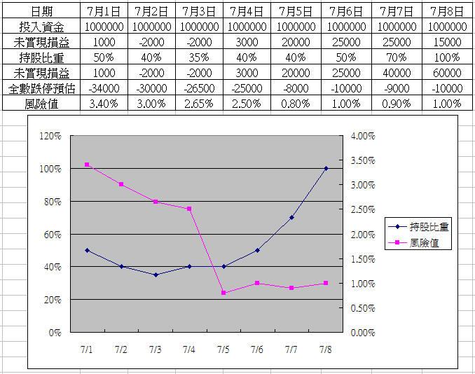 【資金控管】:每天動手畫曲線,教你如何實際操作_02