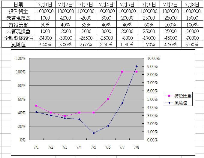 【資金控管】:每天動手畫曲線,教你如何實際操作