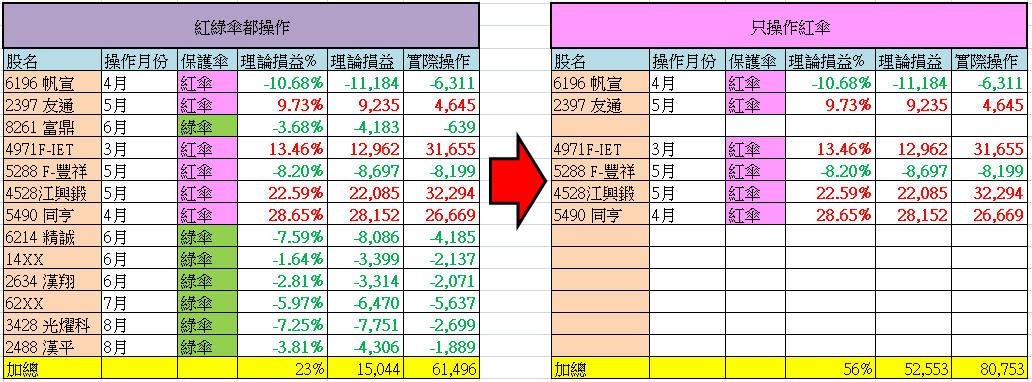 9/5 水龍戰況分析(+35萬)【實戰】_15