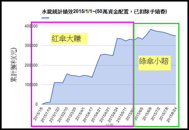 9/5 水龍戰況分析(+35萬)【實戰】_16