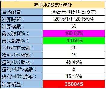 9/5 水龍戰況分析(+35萬)【實戰】
