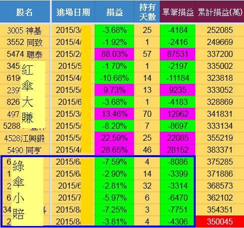 9/5 水龍戰況分析(+35萬)【實戰】_02