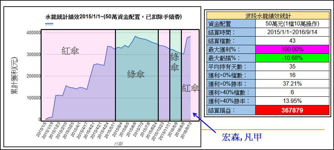 2016/9/15 水龍戰況分析(中秋慶團圓)_02