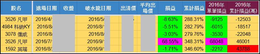 2016/9/15 水龍戰況分析(中秋慶團圓)_03