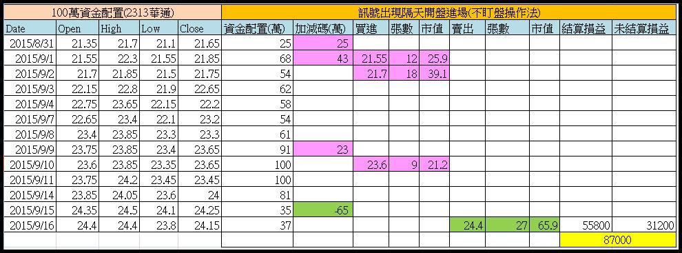 保護傘系統化操作13天可獲利28%_06