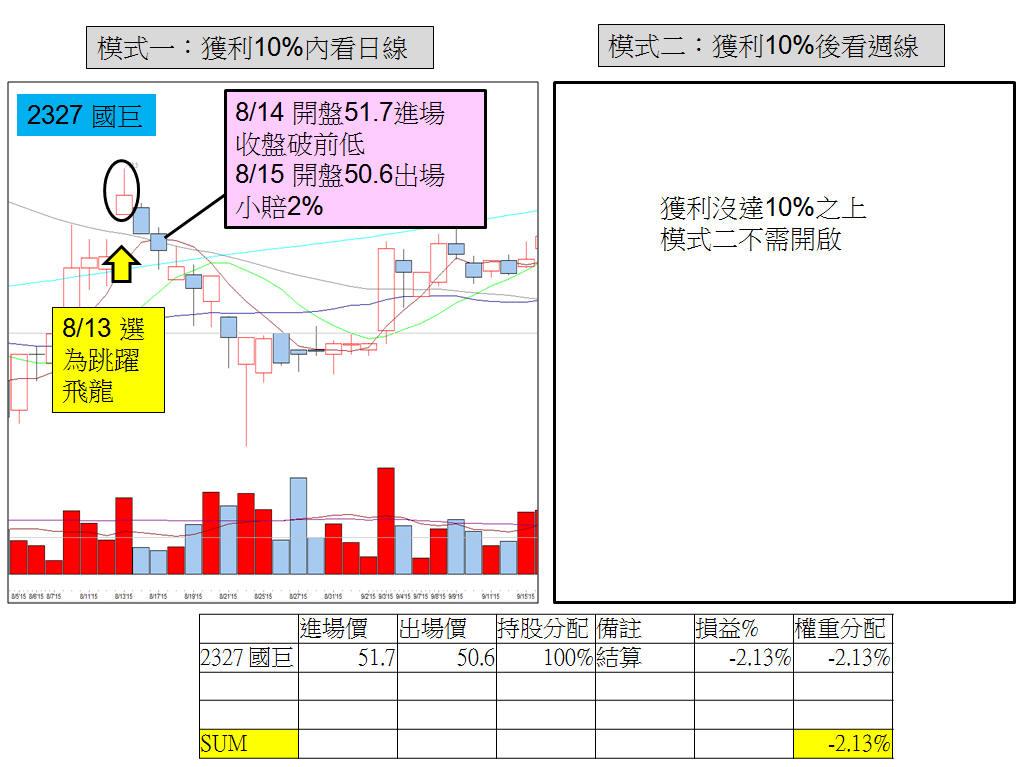【跳躍飛龍】SOP流程圖,8月大跌1400點也能賺_06