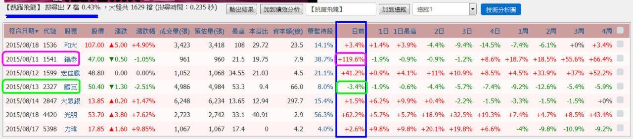 【跳躍飛龍】SOP流程圖,8月大跌1400點也能賺_04