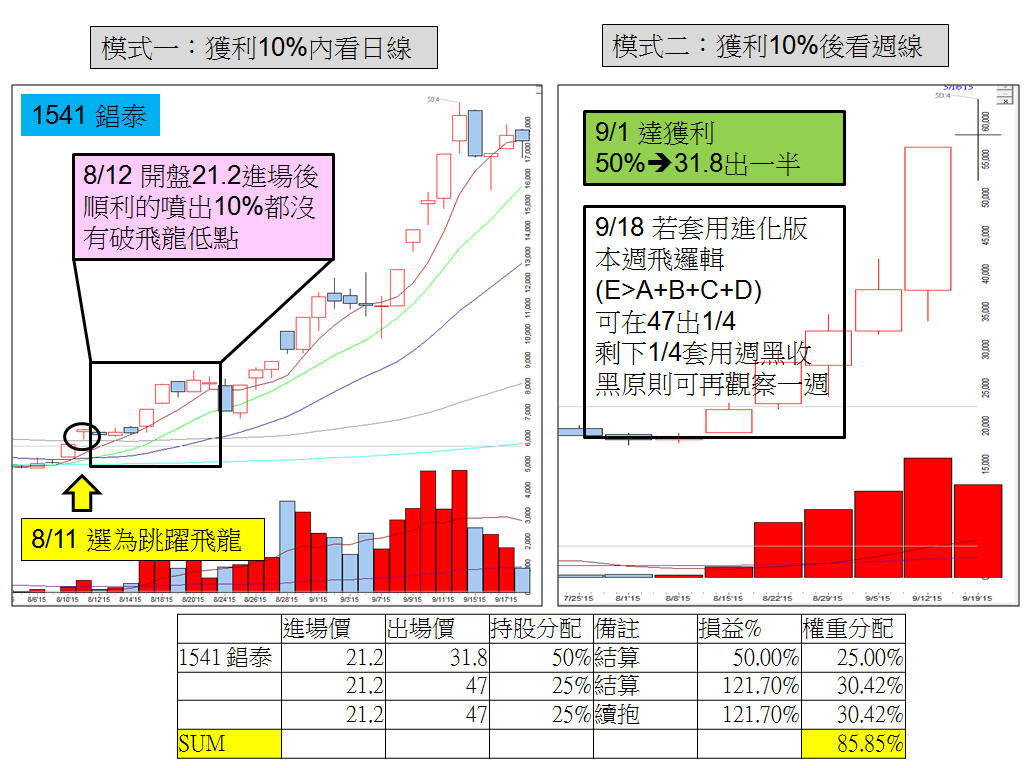 【跳躍飛龍】SOP流程圖,8月大跌1400點也能賺_05
