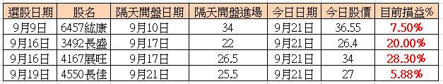 九月份系統選出四檔小飛龍,勝率100%_02