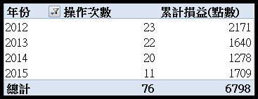 【台指波段策略】:籌碼01_04