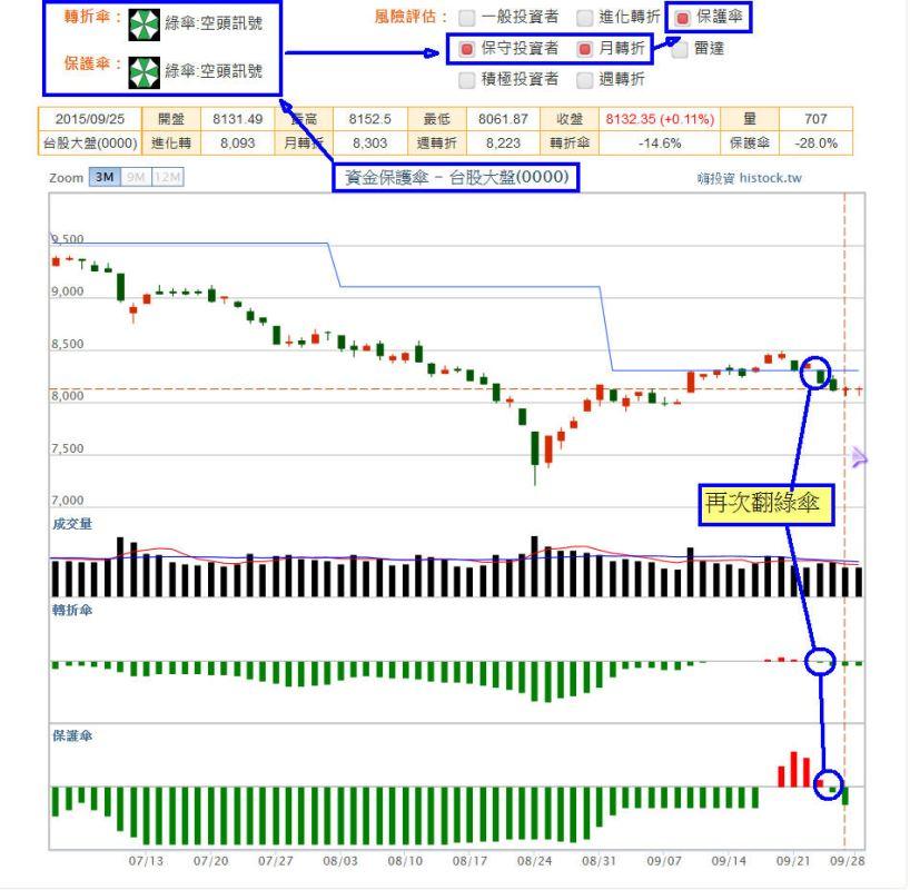 【資金保護傘】:國際股市分析_03