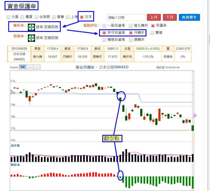 【資金保護傘】:國際股市分析