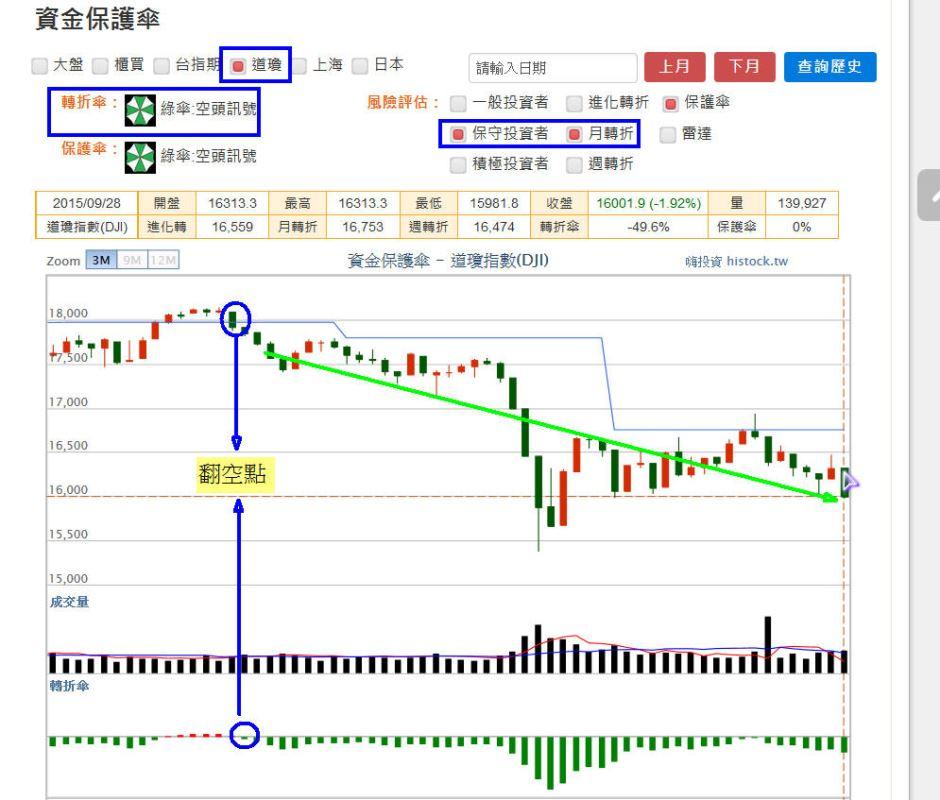 【資金保護傘】:國際股市分析_02