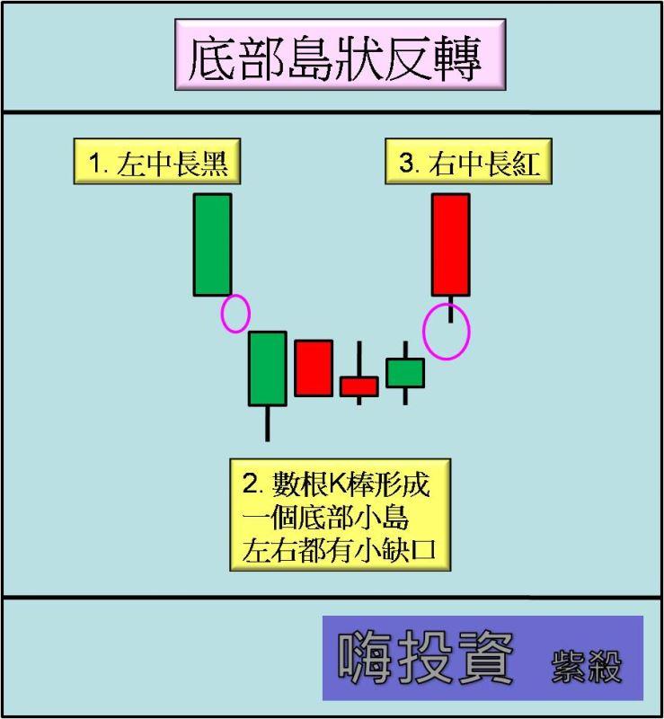 【型態教學】:10/3 大盤看法(島狀反轉)