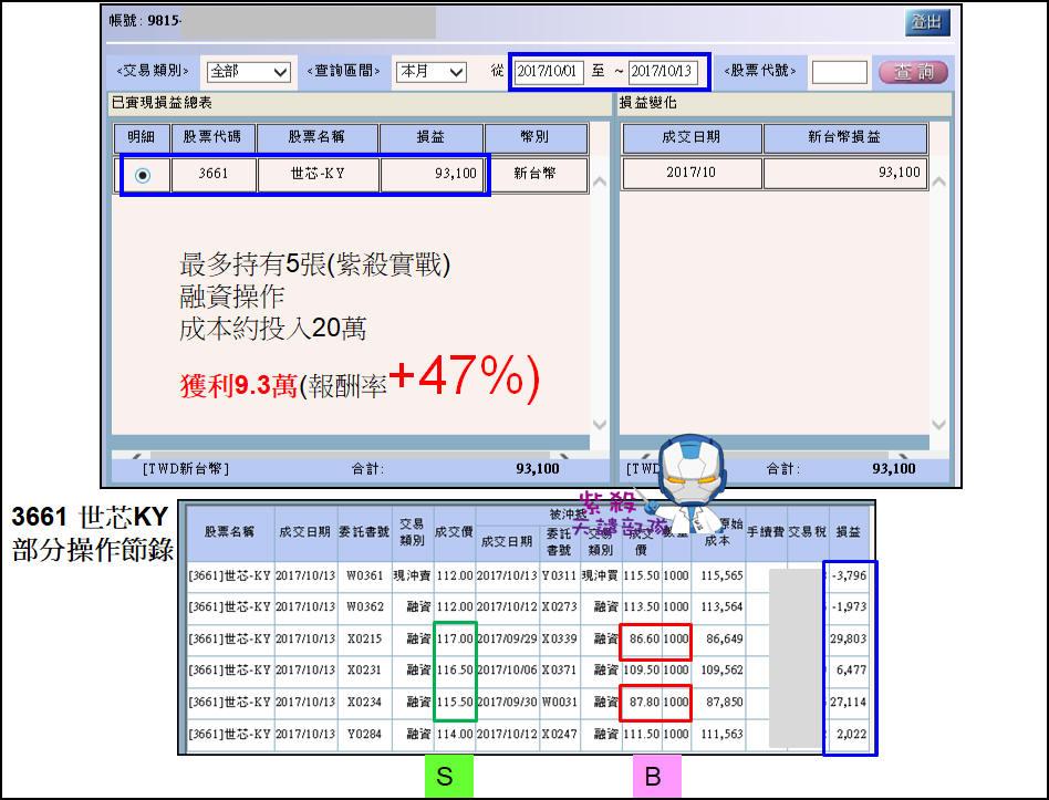 【恭喜】3661 世芯複製聯一光模式,輕鬆獲利+47%_02