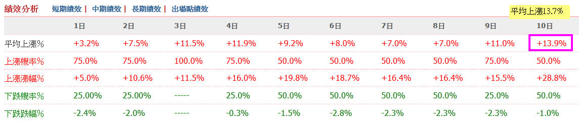 10月份大盤重挫逾500點,跳躍飛龍逆勢上漲50%_02
