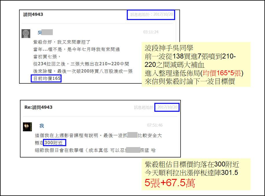 【10月】學員康控又賺67.5萬