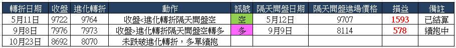 【進化轉折】台指波段策略_02