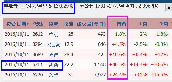 【黑飛舞小波段】實戰噴出33%