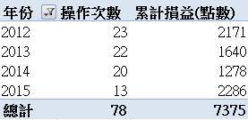 【籌碼01】系統化操作收割500點_04