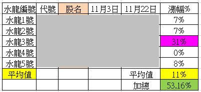 【11/22週戰報】2015年五大水龍目前共上漲53%_02