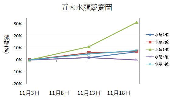 【11/22週戰報】2015年五大水龍目前共上漲53%_03