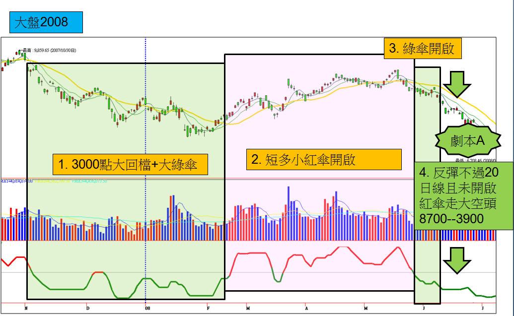 【2015大台股】對照歷史圖騰PART4:關鍵轉折近在咫尺