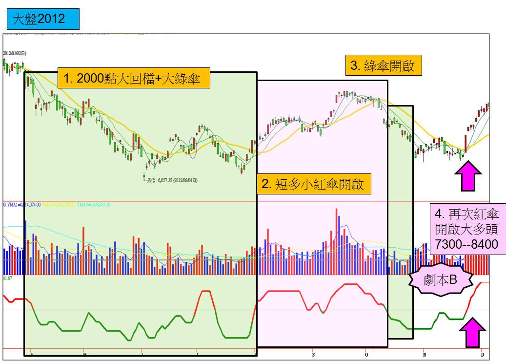 【2015大台股】對照歷史圖騰PART4:關鍵轉折近在咫尺_02
