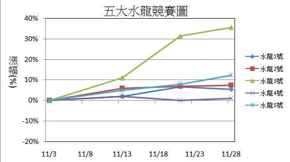 【11/29週戰報】:2015年五大水龍目前共上漲62%_03