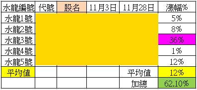 【11/29週戰報】:2015年五大水龍目前共上漲62%_02