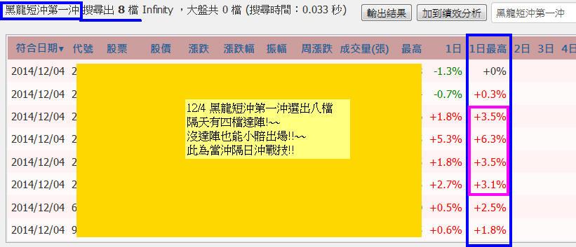 【學院聖杯】黑龍短沖當沖隔日沖戰法_02