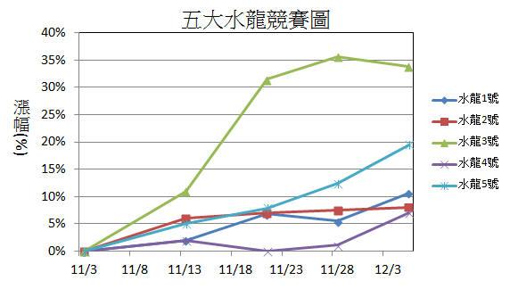 【12/6週戰報】:2015年五大水龍目前共上漲79%_03