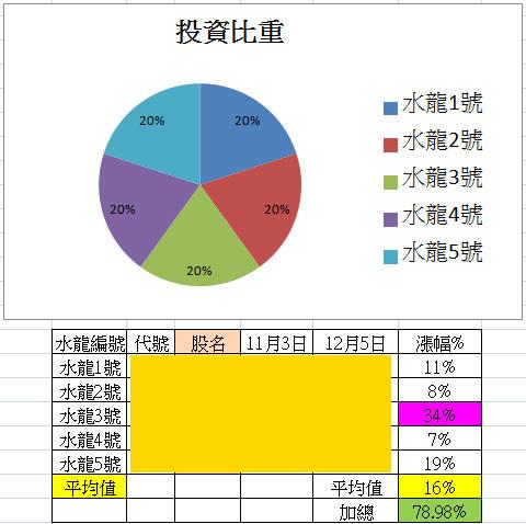 【12/6週戰報】:2015年五大水龍目前共上漲79%_02